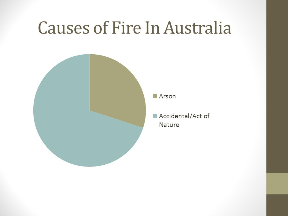 Causes of Fire In Australia