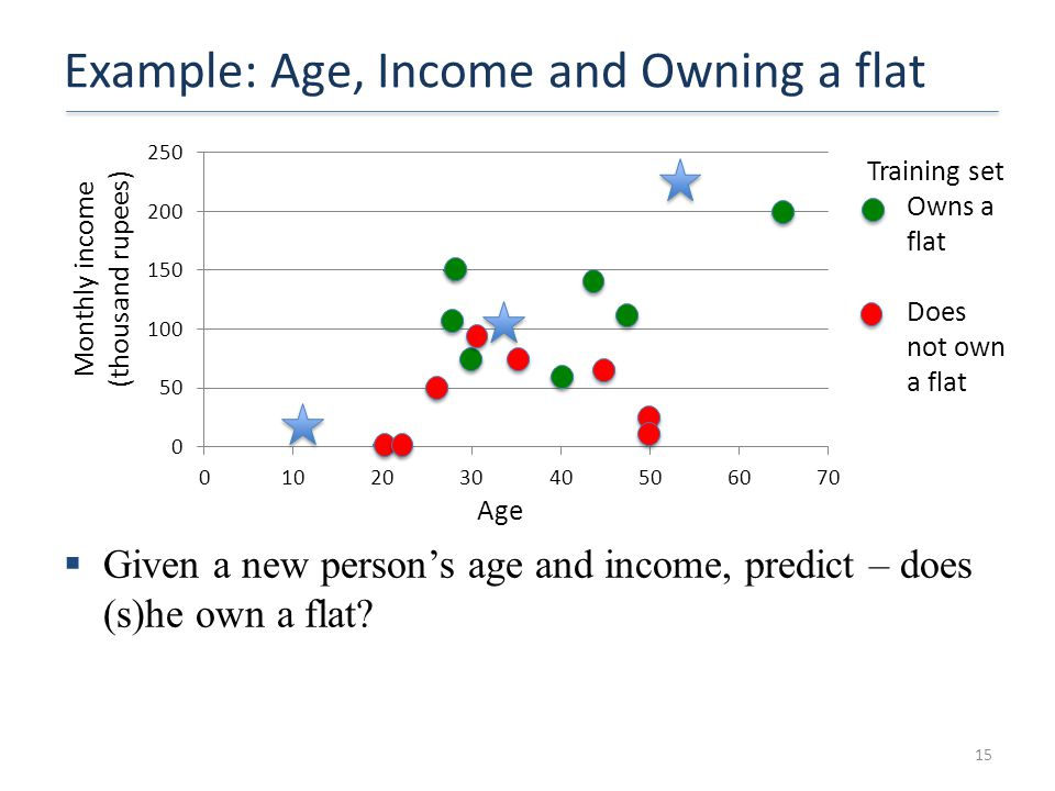 Example: Age, Income and Owning a flat 15 Monthly income (thousand rupees) Age Training set Owns a flat Does not own a flat  Given a new person's age