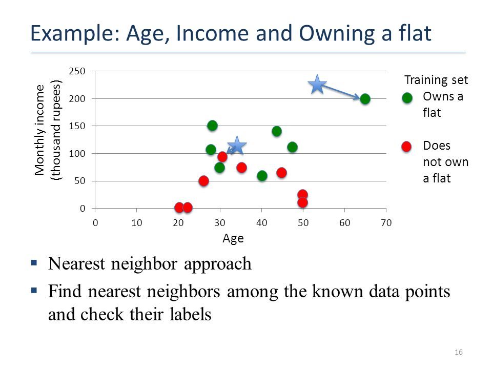 Example: Age, Income and Owning a flat 16 Monthly income (thousand rupees) Age  Nearest neighbor approach  Find nearest neighbors among the known da