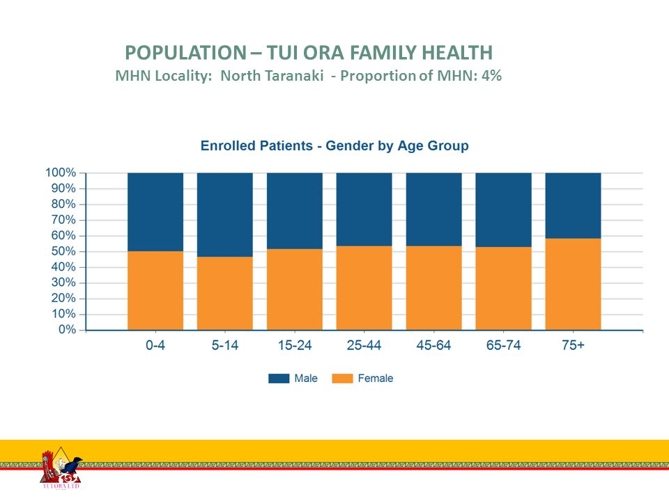 POPULATION – TUI ORA FAMILY HEALTH MHN Locality: North Taranaki - Proportion of MHN: 4%