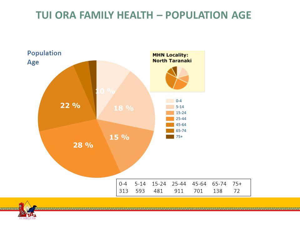 Population Ethnicity Asian European Maori Pacific Island Other 197 1,015 1,796 130 71 TUI ORA FAMILY HEALTH – POPULATION ETHNICITY