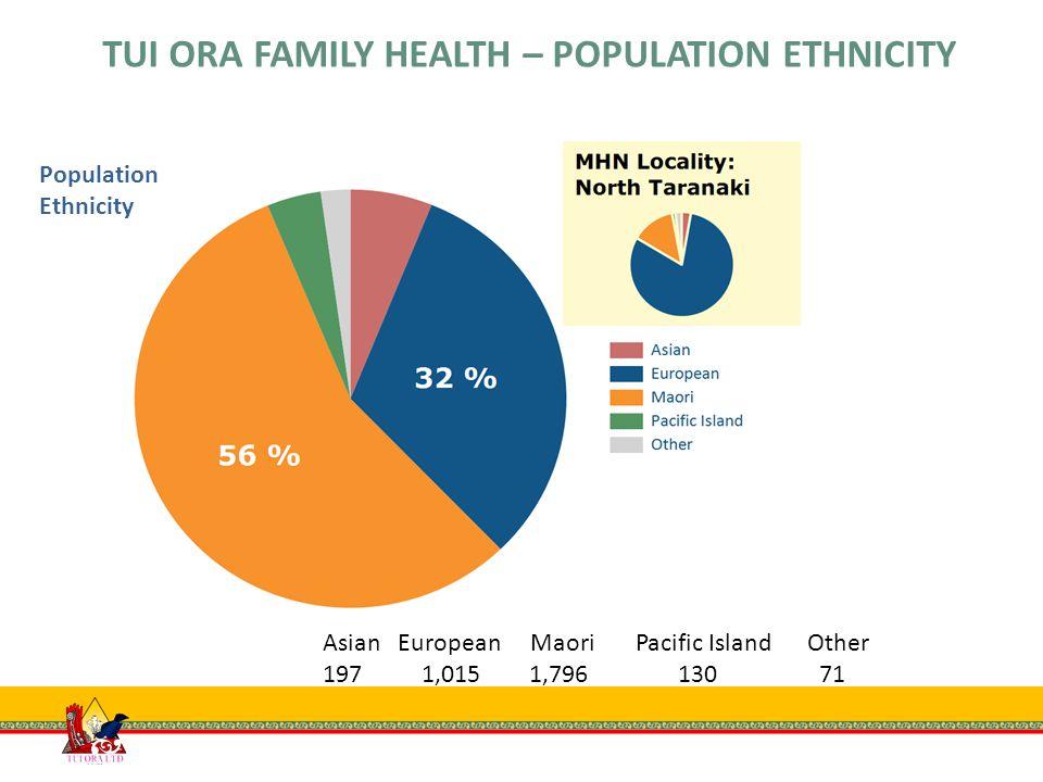Q1 Q2 Q3 Q4 Q5 Not recorded 169 364 601 912 995 168 TUI ORA FAMILY HEALTH – POPULATION QUINTILE Population Quintile