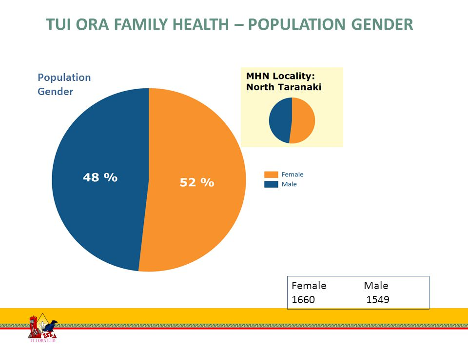 Female Male 1660 1549 TUI ORA FAMILY HEALTH – POPULATION GENDER Population Gender