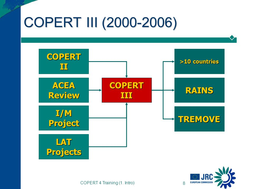 COPERT 4 Training (1. Intro) 8 COPERT III (2000-2006) COPERT III COPERT II ACEA Review I/M Project >10 countries RAINS LAT Projects TREMOVE