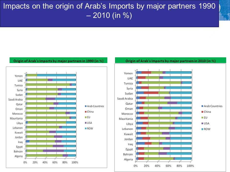 Impacts on the origin of Arab's Imports by major partners 1990 – 2010 (in %) - similarly to exports, Arab imports from the EU is losing its leading partner to the profit of China - Imports from Arab countries experienced significant increase for Yemen, Syria, Sudan, Libya, Lebanon - Even the average is below 10% of intra-Arab trade, disparities are significant among countries.