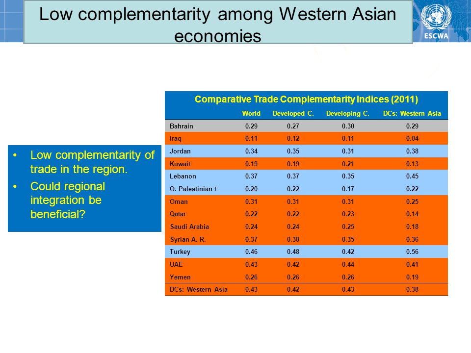 Low complementarity among Western Asian economies Comparative Trade Complementarity Indices (2011) WorldDeveloped C.Developing C.DCs: Western Asia Bahrain0.290.270.300.29 Iraq0.110.120.110.04 Jordan0.340.350.310.38 Kuwait0.19 0.210.13 Lebanon0.37 0.350.45 O.