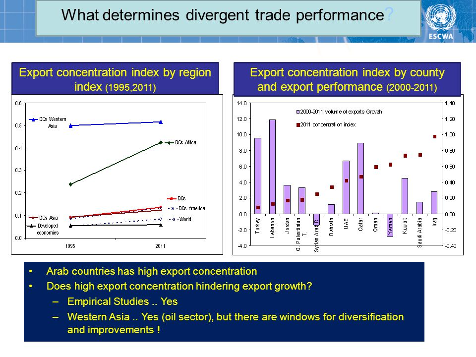 What determines divergent trade performance .