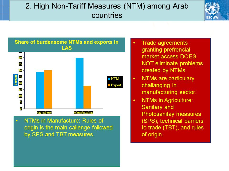 2. High Non-Tariff Measures (NTM) among Arab countries Trade agreements granting prefrencial market access DOES NOT eliminate problems created by NTMs