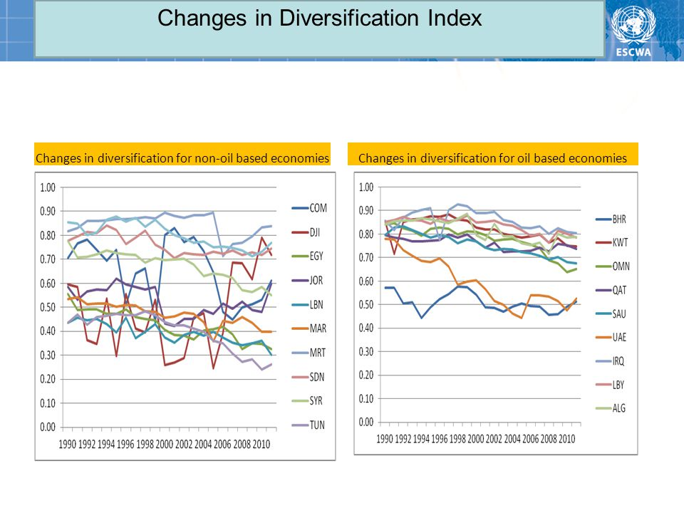 Changes in Diversification Index Changes in diversification for non-oil based economiesChanges in diversification for oil based economies