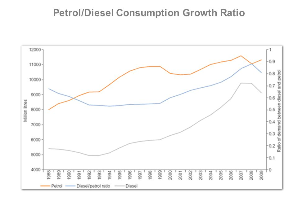 Petrol/Diesel Consumption Growth Ratio