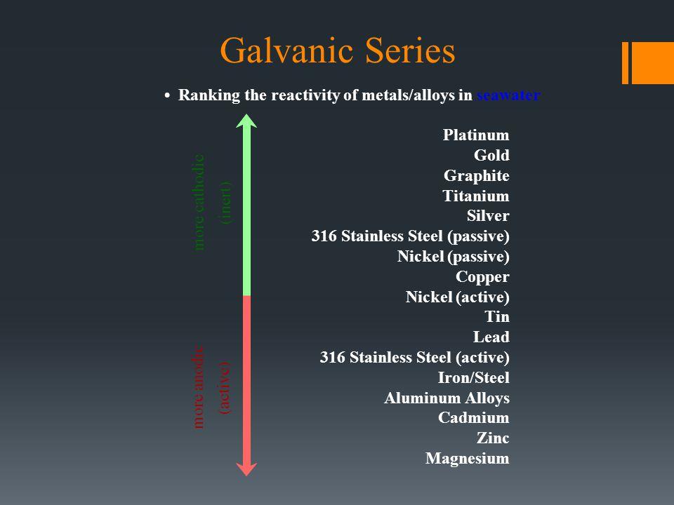Galvanic Series Ranking the reactivity of metals/alloys in seawater Platinum Gold Graphite Titanium Silver 316 Stainless Steel (passive) Nickel (passi