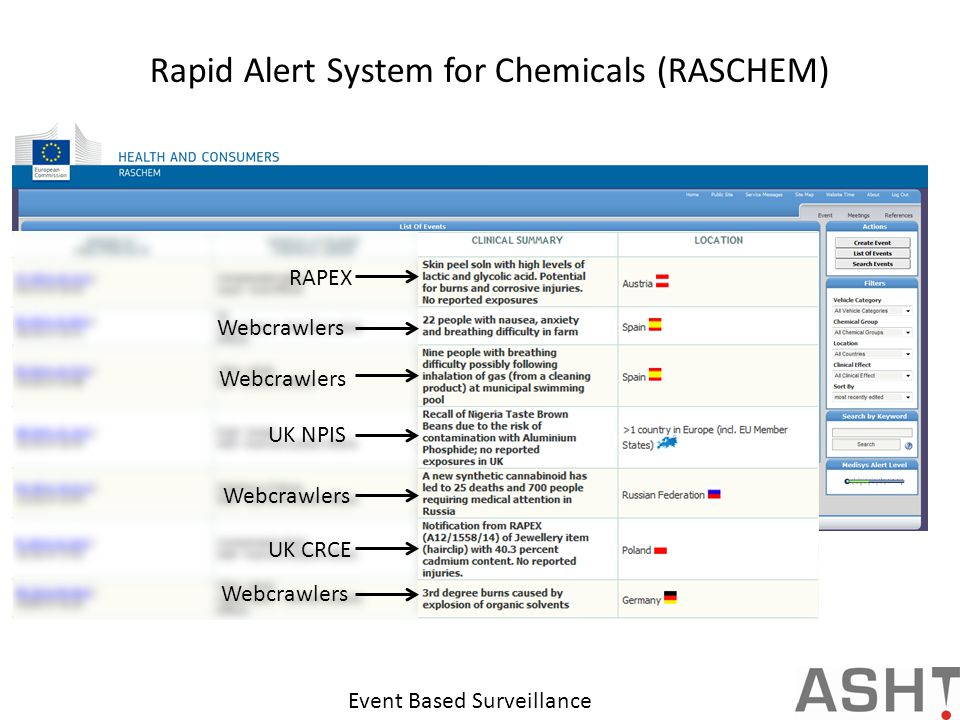 Rapid Alert System for Chemicals (RASCHEM) RAPEX UK CRCE UK NPIS Webcrawlers Event Based Surveillance