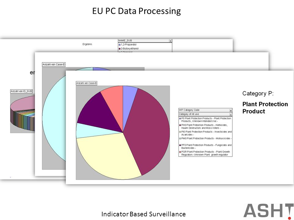 EU PC Data Processing Indicator Based Surveillance