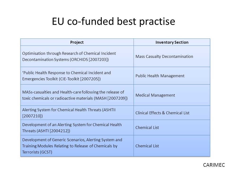 EU co-funded best practise CARIMEC