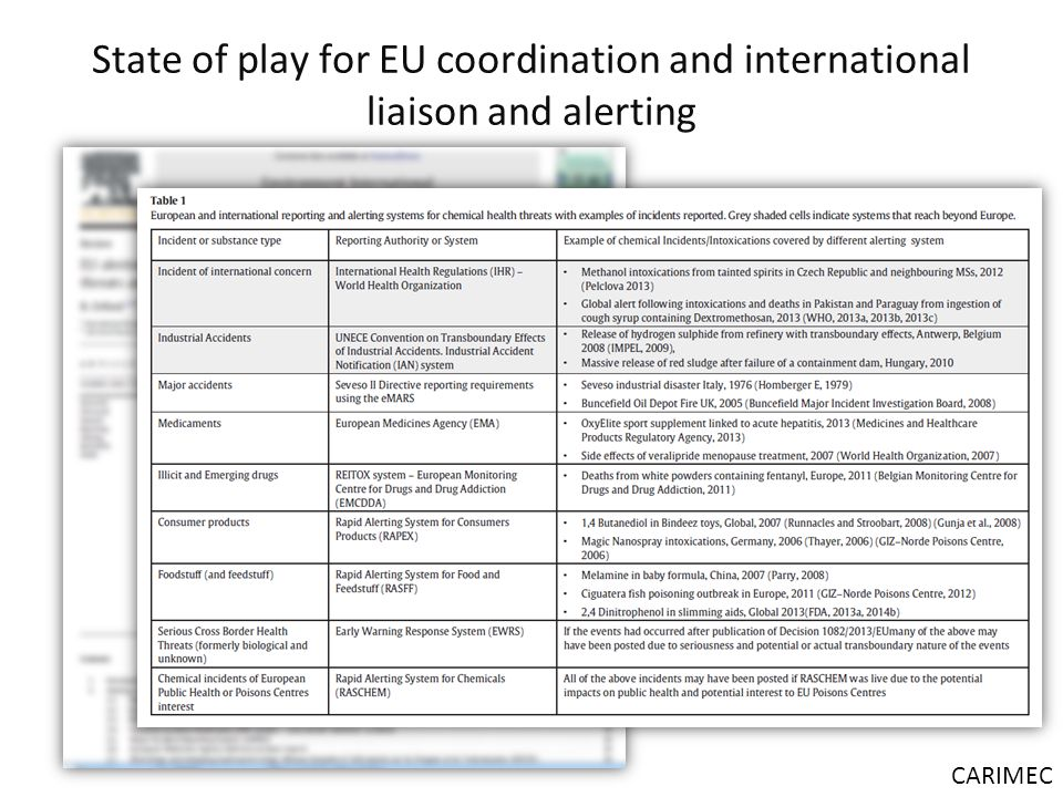 State of play for EU coordination and international liaison and alerting CARIMEC