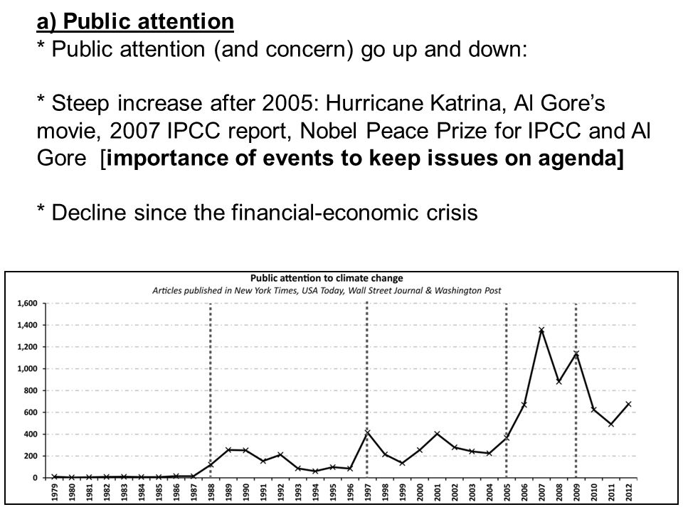 a) Public attention * Public attention (and concern) go up and down: * Steep increase after 2005: Hurricane Katrina, Al Gore's movie, 2007 IPCC report