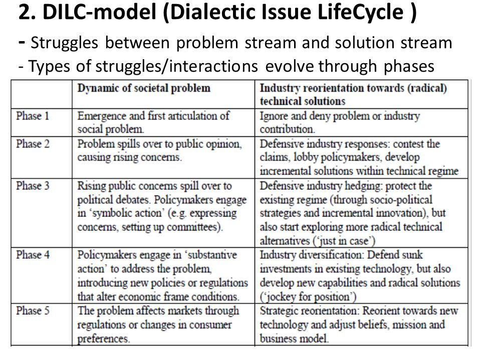 2. DILC-model (Dialectic Issue LifeCycle ) - Struggles between problem stream and solution stream - Types of struggles/interactions evolve through pha