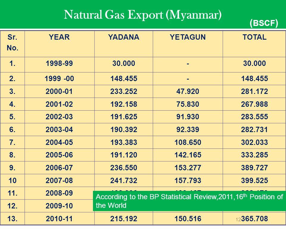12 Natural Gas Export (Myanmar) Sr. No. YEARYADANAYETAGUNTOTAL 1.1998-9930.000- 2.1999 -00148.455- 3.2000-01233.25247.920281.172 4.2001-02192.15875.83