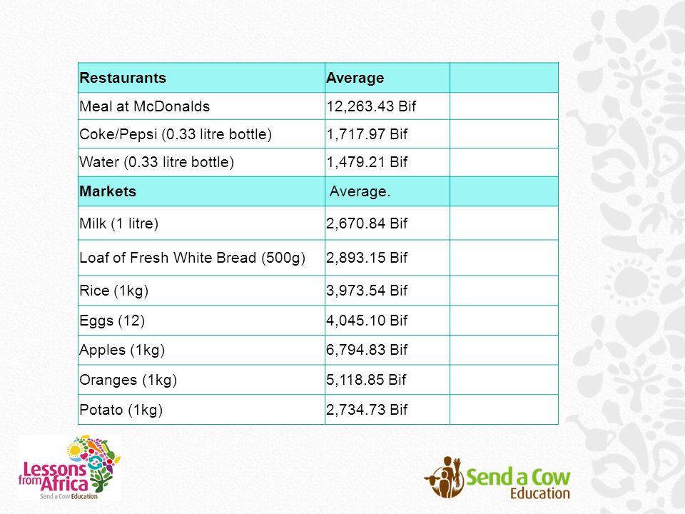 RestaurantsAverage Meal at McDonalds12,263.43 Bif Coke/Pepsi (0.33 litre bottle) 1,717.97 Bif Water (0.33 litre bottle)1,479.21 Bif Markets Average.