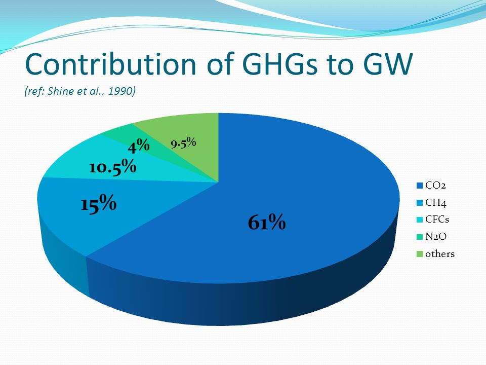 Contribution of GHGs to GW (ref: Shine et al., 1990)