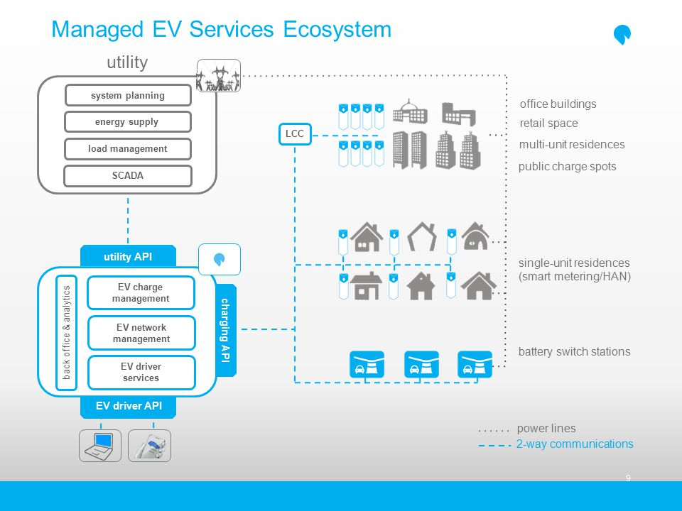 Managed EV Services Ecosystem 9 battery switch stations single-unit residences (smart metering/HAN) multi-unit residences utility office buildings public charge spots utility API charging API EV charge management back office & analytics SCADA energy supply load management system planning EV driver API EV network management LCC retail space power lines 2-way communications EV driver services