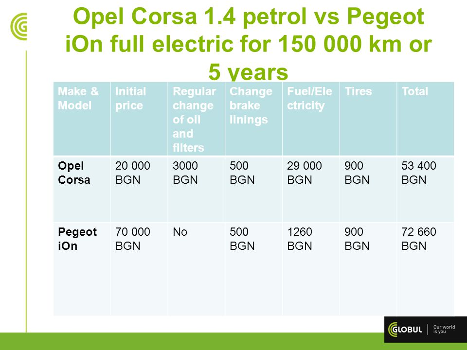 Opel Corsa 1.4 petrol vs Pegeot iOn full electric for 150 000 km or 5 years Make & Мodel Initial price Regular change of oil and filters Change brake