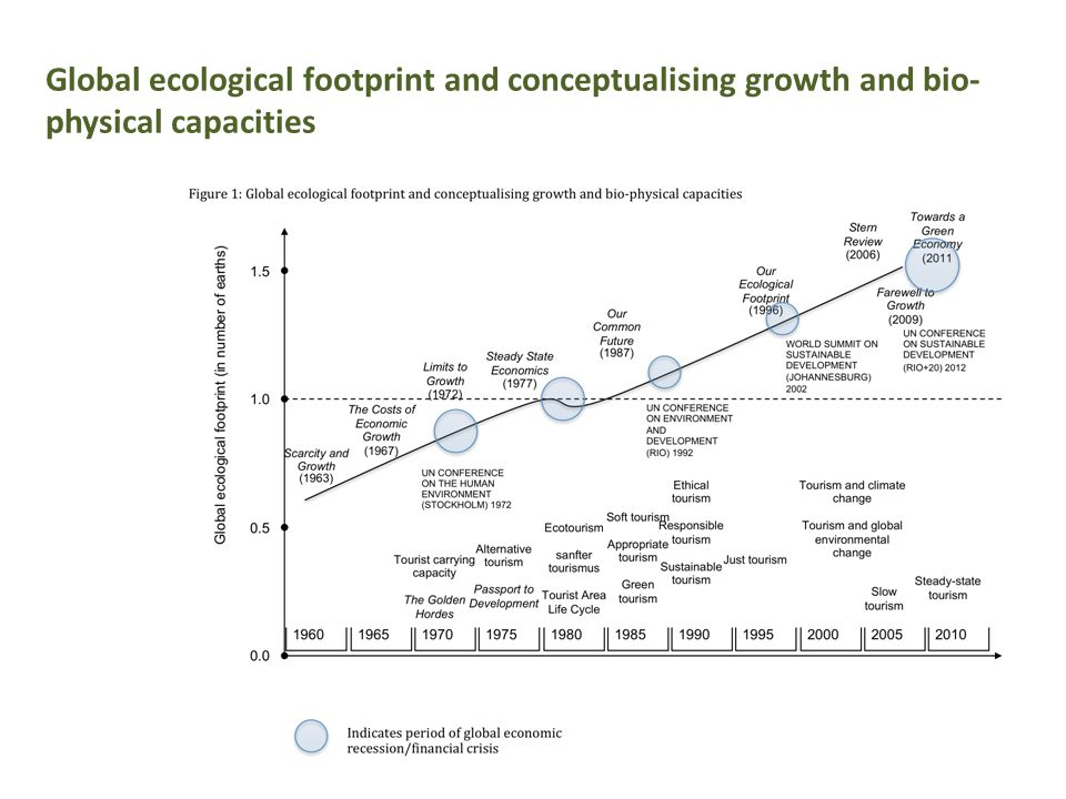 Global ecological footprint and conceptualising growth and bio- physical capacities