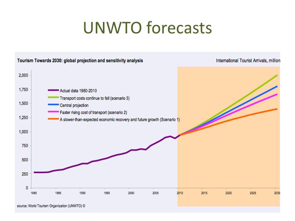 UNWTO forecasts
