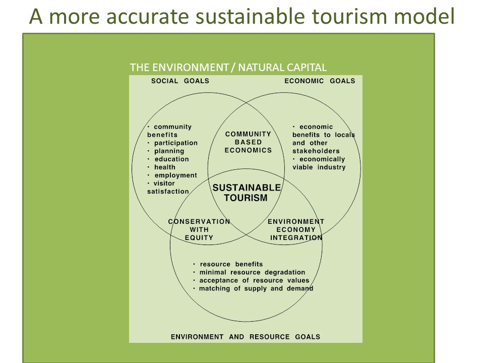 THE ENVIRONMENT / NATURAL CAPITAL A more accurate sustainable tourism model
