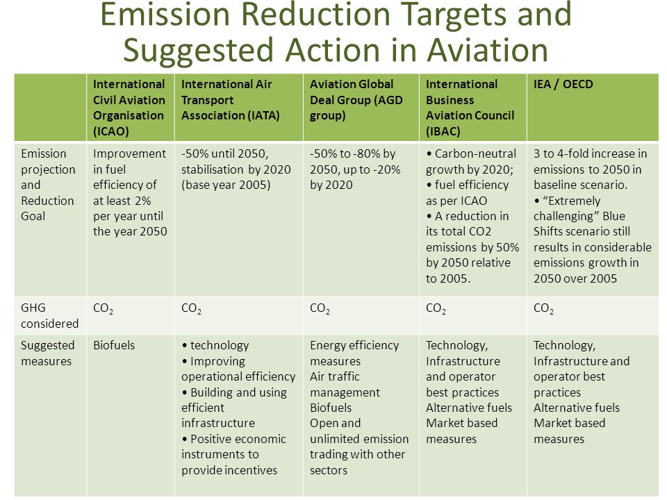 Emission Reduction Targets and Suggested Action in Aviation International Civil Aviation Organisation (ICAO) International Air Transport Association (