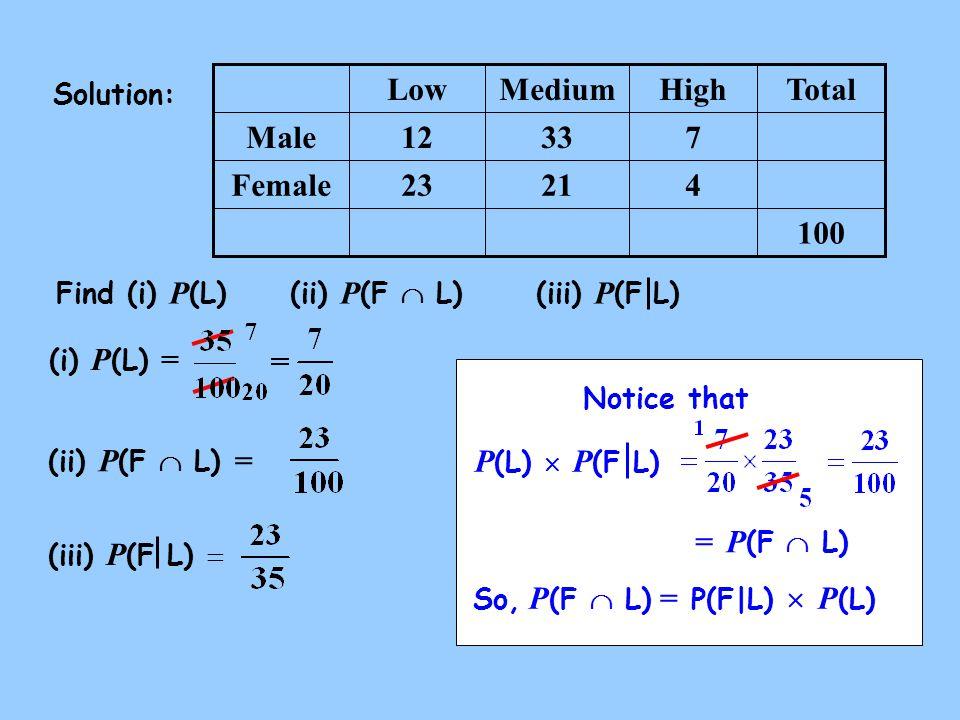 (i) P (L) = Solution: Find (i) P (L) (ii) P (F  L)(iii) P (F L) 100 42123Female 73312Male HighMediumLow (ii) P (F  L) = Total (iii) P (F L)  Notice that P (L)  P (F L) So, P (F  L) = P(F|L)  P (L) = P (F  L)