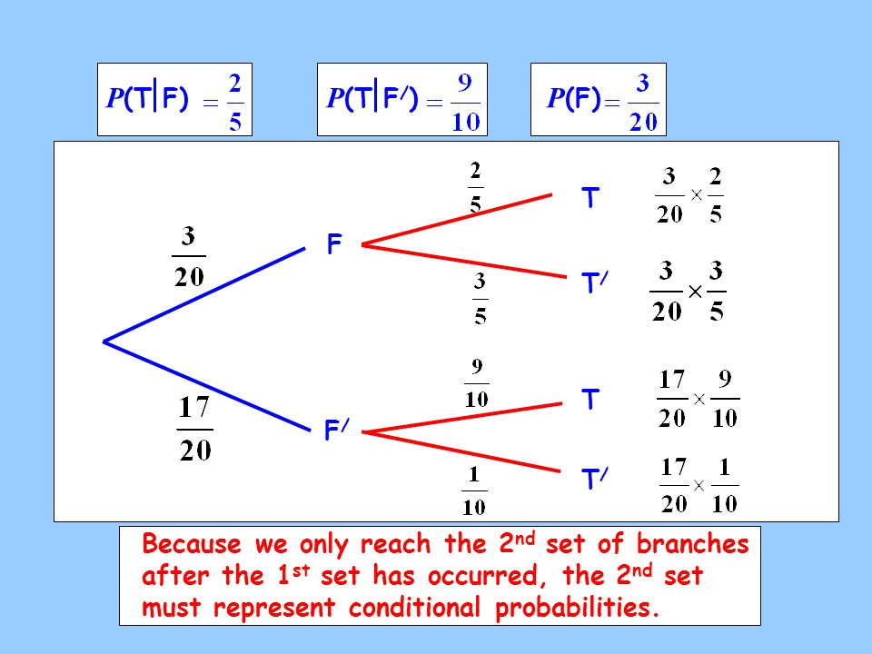 P (T F) P (T F / ) P (F) F F/F/ T T/T/ T T/T/ Because we only reach the 2 nd set of branches after the 1 st set has occurred, the 2 nd set must represent conditional probabilities.