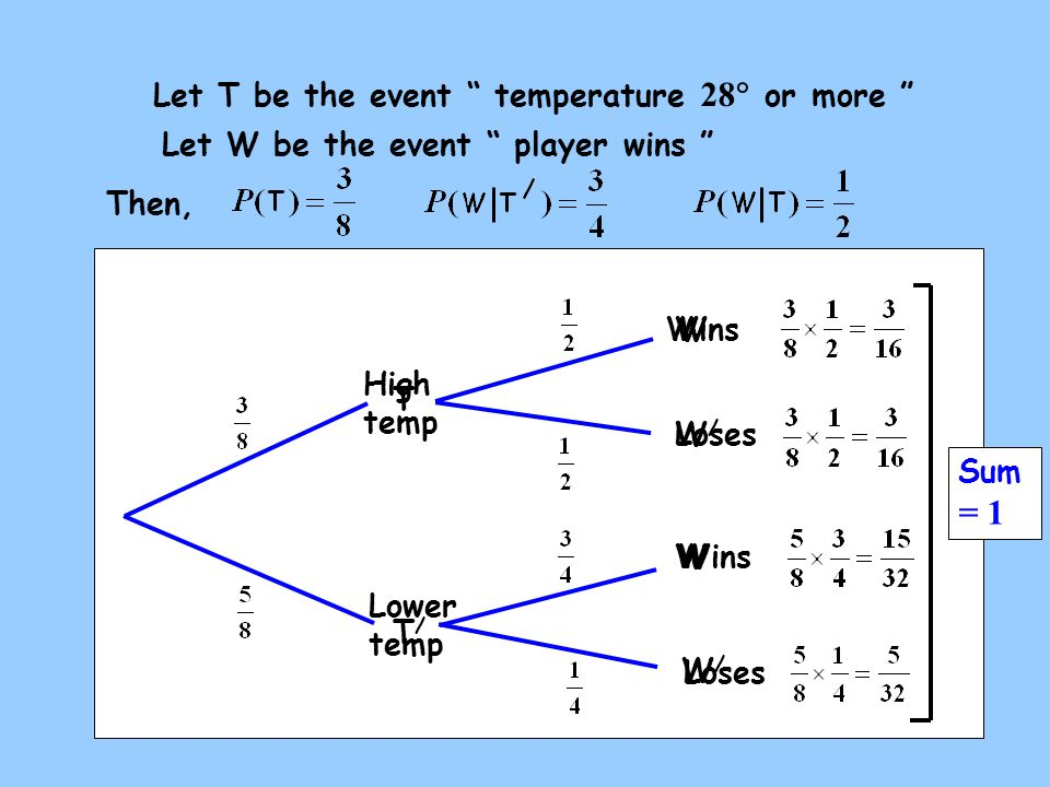 High temp W Wins Loses Lower temp Sum = 1 Let T be the event temperature 28  or more Let W be the event player wins Then, T T/T/ Wins W W/W/ W/W/