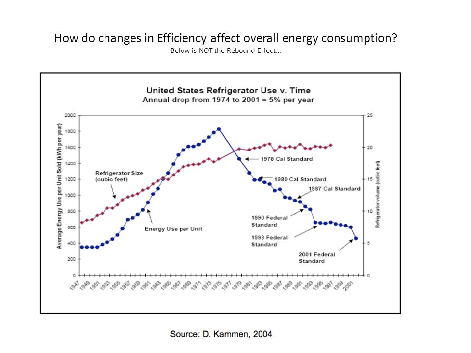 How do changes in Efficiency affect overall energy consumption Below is NOT the Rebound Effect…