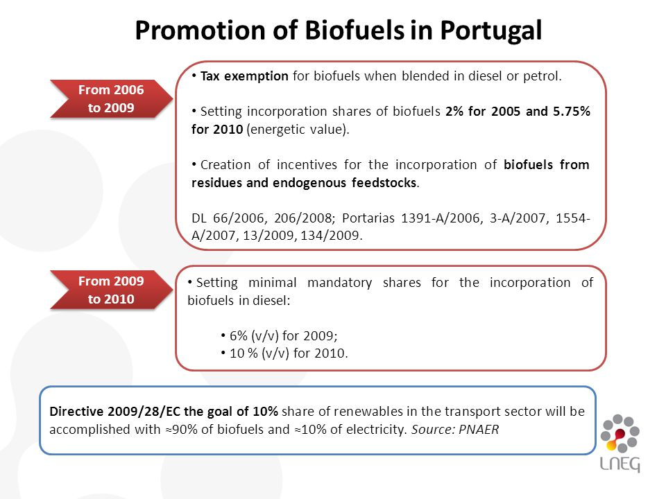 Promotion of Biofuels in Portugal Tax exemption for biofuels when blended in diesel or petrol.