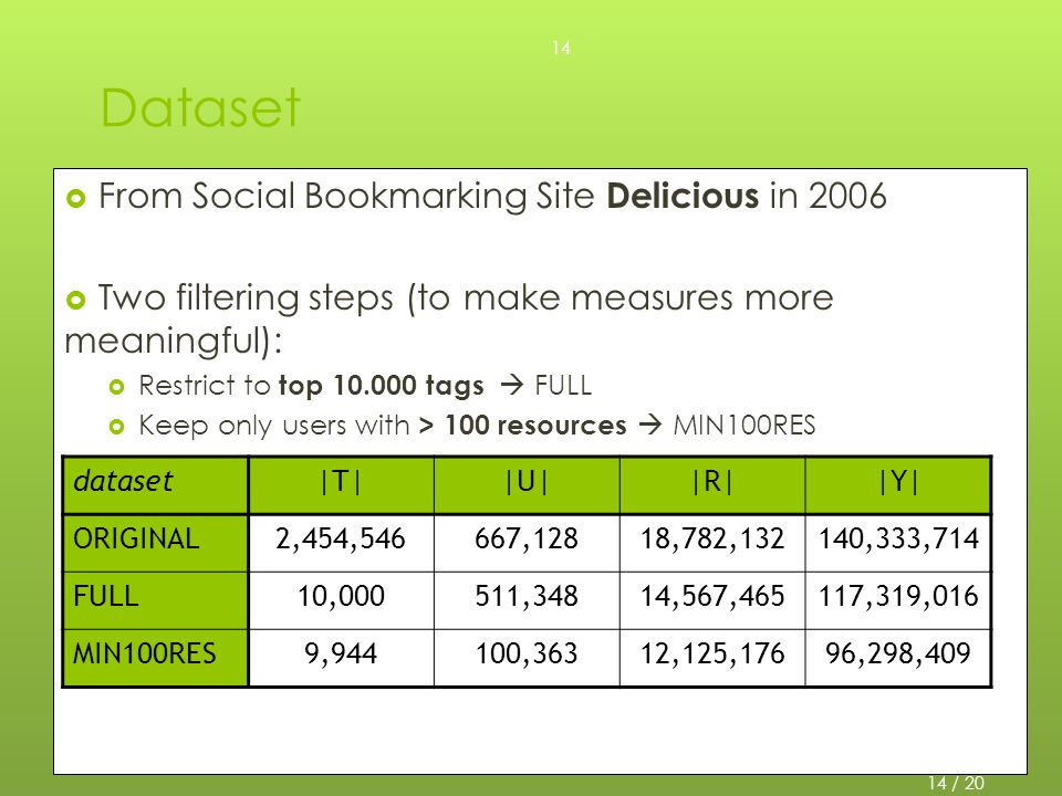 Dataset  From Social Bookmarking Site Delicious in 2006  Two filtering steps (to make measures more meaningful):  Restrict to top 10.000 tags  FULL  Keep only users with > 100 resources  MIN100RES dataset|T||U||R||Y| ORIGINAL2,454,546667,12818,782,132140,333,714 FULL10,000511,34814,567,465117,319,016 MIN100RES9,944100,36312,125,17696,298,409 14 / 20 14