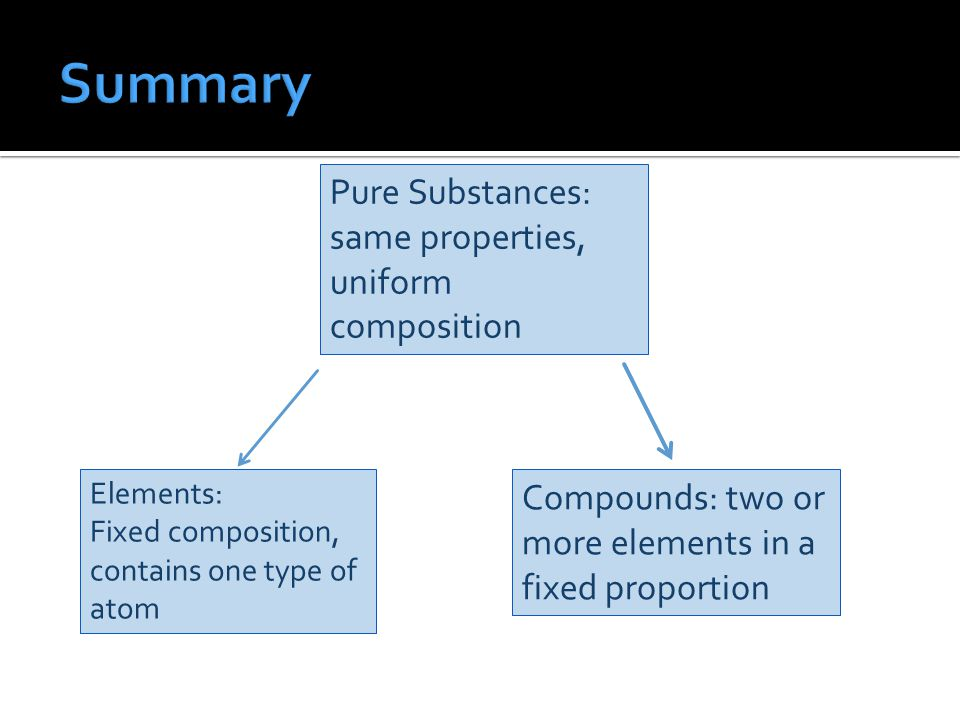 Pure Substances: same properties, uniform composition Elements: Fixed composition, contains one type of atom Compounds: two or more elements in a fixed proportion