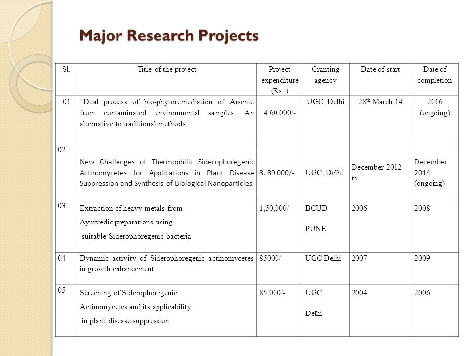 "Major Research Projects Sl.Title of the project Project expenditure (Rs. ) Granting agency Date of start Date of completion 01 ""Dual process of bio-ph"