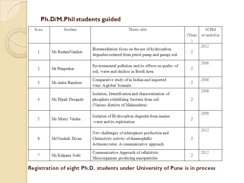 Ph.D/M.Phil students guided Sr.no.StudentThesis title (Years ) M.Phil awarded in 1.Ms RashmiVaniker Bioremediation focus on the use of hydrocarbon deg