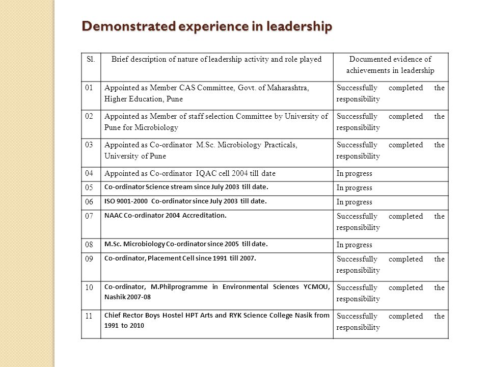 Demonstrated experience in leadership Sl.Brief description of nature of leadership activity and role played Documented evidence of achievements in lea