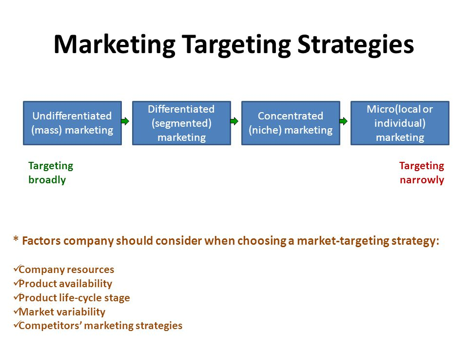 Marketing Targeting Strategies Undifferentiated (mass) marketing Differentiated (segmented) marketing Concentrated (niche) marketing Micro(local or in