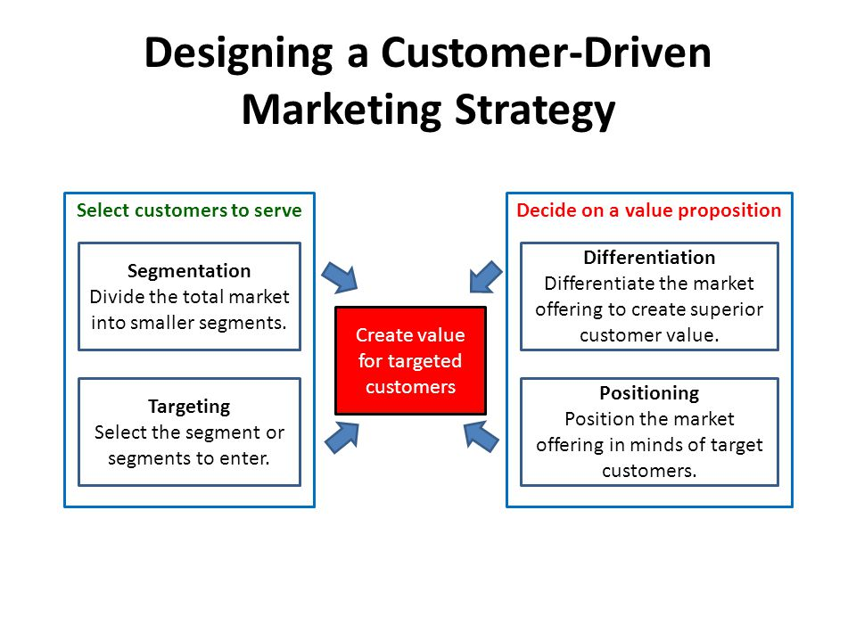 Designing a Customer-Driven Marketing Strategy Select customers to serve Segmentation Divide the total market into smaller segments. Targeting Select