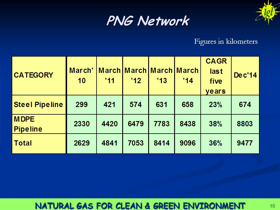 10 NATURAL GAS FOR CLEAN & GREEN ENVIRONMENT 1 10 PNG Network Figures in kilometers