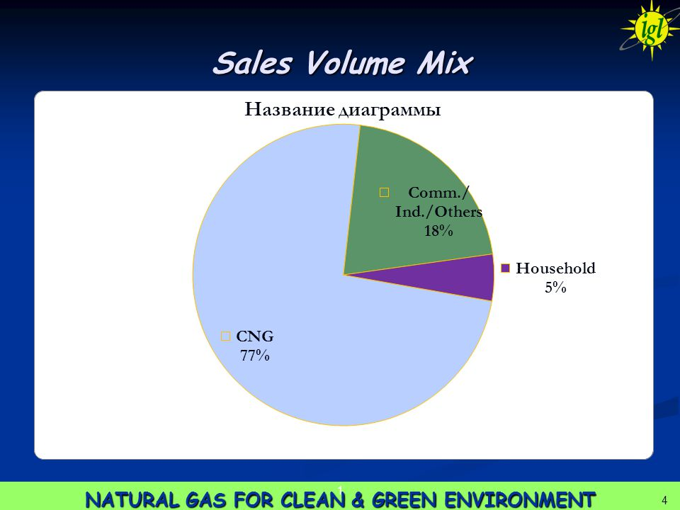 4 NATURAL GAS FOR CLEAN & GREEN ENVIRONMENT Sales Volume Mix 1 4