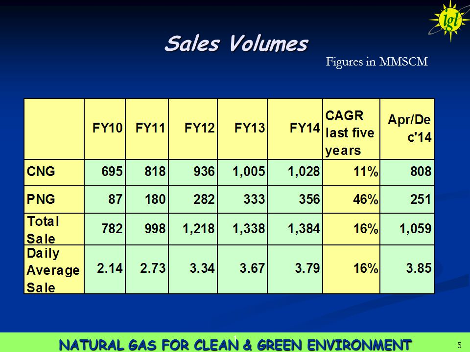 5 NATURAL GAS FOR CLEAN & GREEN ENVIRONMENT 1 5 Sales Volumes Figures in MMSCM