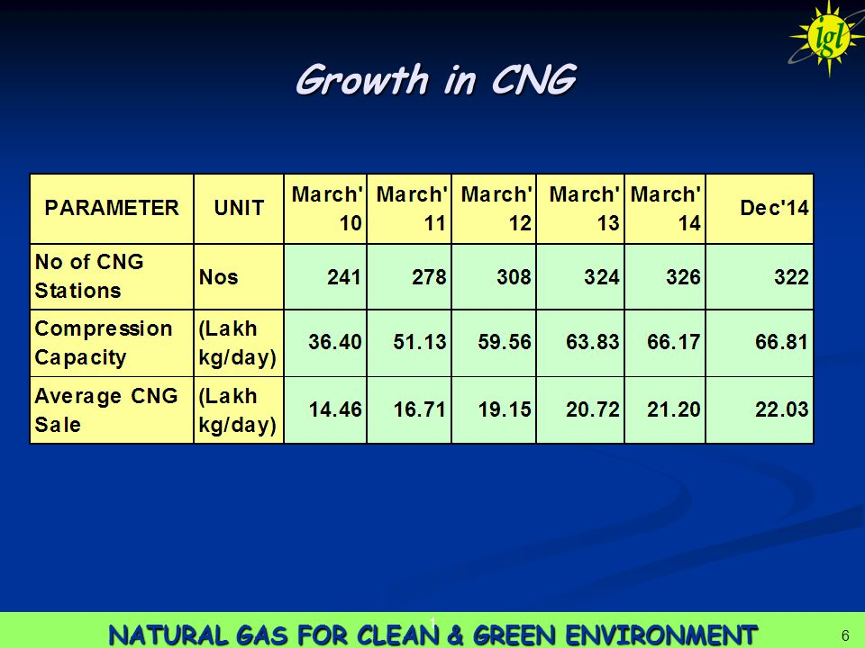 6 NATURAL GAS FOR CLEAN & GREEN ENVIRONMENT 1 6 Growth in CNG