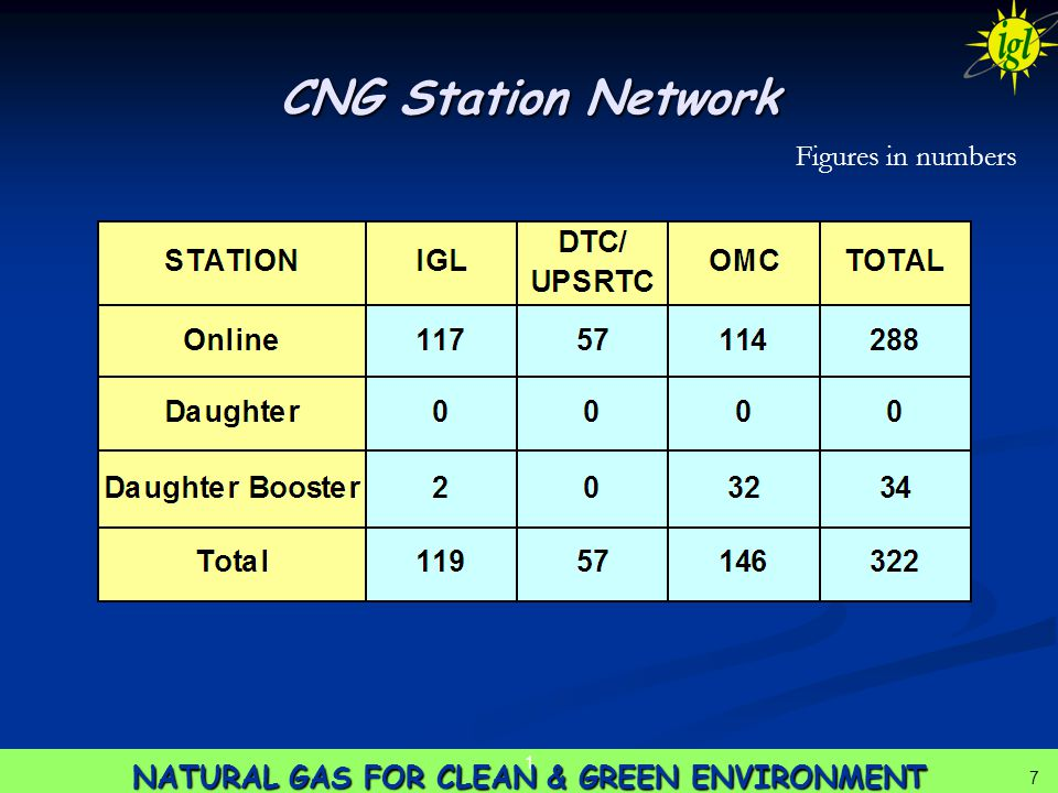 18 NATURAL GAS FOR CLEAN & GREEN ENVIRONMENT 1 18 Risks & Mitigations Gas price increase Gas price increase  CNG price still remains competitive vis-à-vis petrol Availability of gas Availability of gas  Firm allocation from Govt.