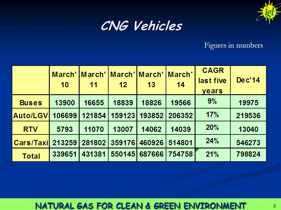 8 NATURAL GAS FOR CLEAN & GREEN ENVIRONMENT 1 8 CNG Vehicles Figures in numbers