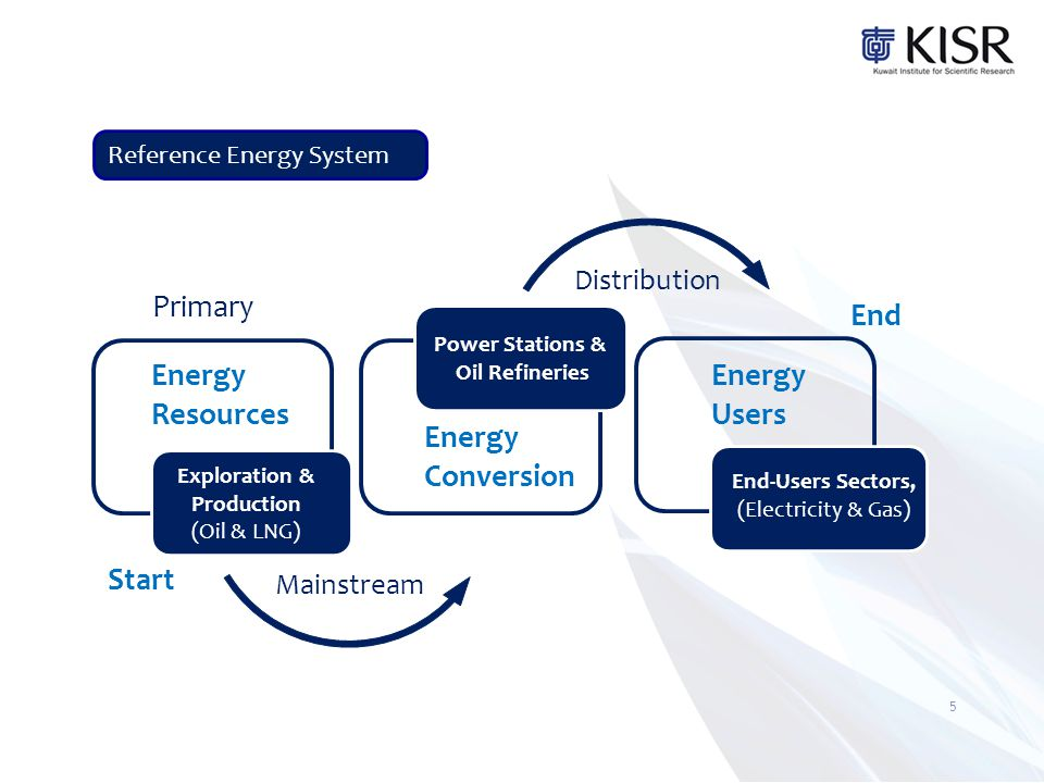 Resource and Power System Integration Intermittency, Variability & Capacity credit Transmission Availability & Access Infrastructure & Building Requirements Materials & Resources Commercialization Technology Development, World's Tech.