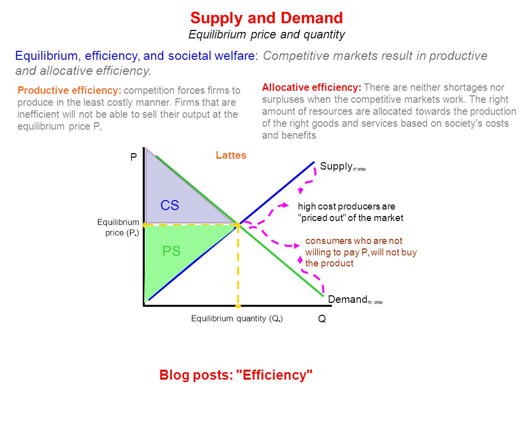 Lattes Demand for lattes Supply of lattes P Q Equilibrium price (P e ) Equilibrium quantity (Q e ) high cost producers are